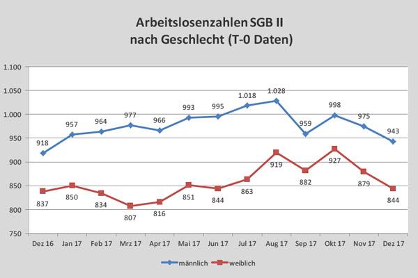 Positiver Jahresabschluss bei den Arbeitslosenzahlen im SGB-II-Bereich