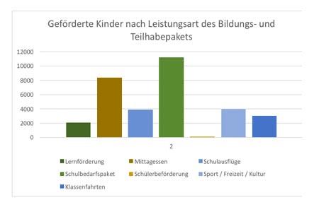 Jobcenter Kreis Steinfurt verhilft zu mehr Chancengerechtigkeit