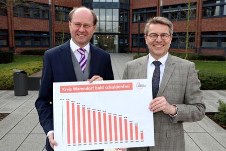 Schuldenfreiheit in Sicht: Kreis Warendorf kann vorzeitig weitere Kredite tilgen