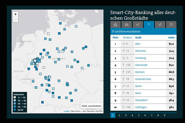 Bochum laut Bitkom smarteste City im Ruhrgebiet